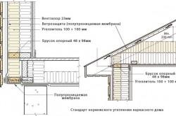 Схема стандартного утепления норвежского каркасного дома