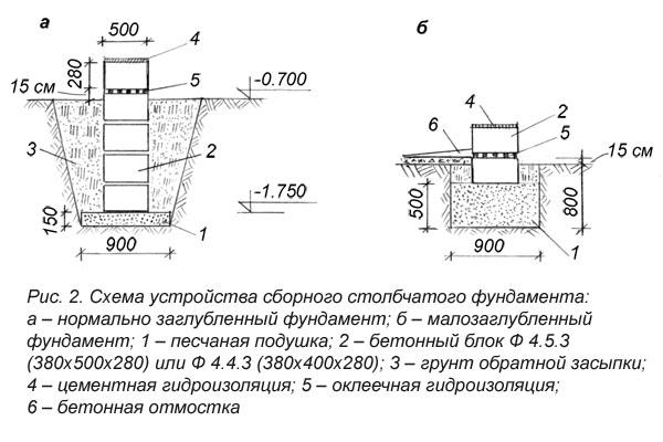 Деревянный столбчатый фундамент пошаговая инструкция