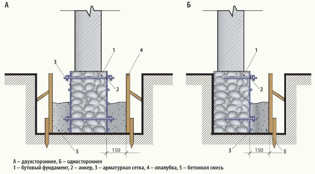 Защита и ремонт фундамента