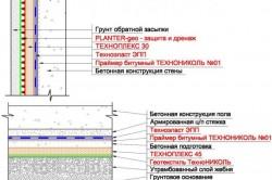 Схема устройства однослойной системы гидроизоляции фундамента