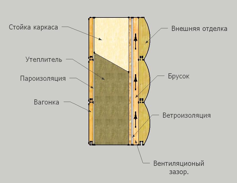 Как обшить дом сайдингом своими руками  пошаговая