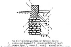 Схема устройства усиления фундамента.