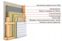 Схема утепления стен деревянного каркасного дома
