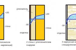 Схема утепления стен изнутри и снаружи