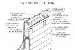 Схема узла внешней стены каркасного дома