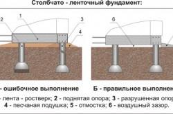 Схема закладки столбчато-ленточного фундамента