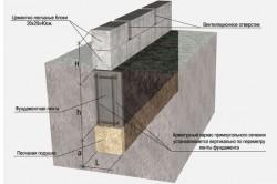 Схема устройства фундамента глубокого заложения