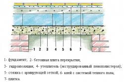 Схема утепления пола каркасной бани.