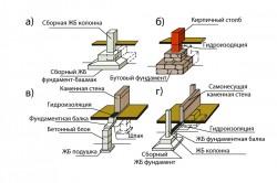 Классификация столбчатых фундаментов.