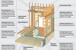 Основные конструктивные элементы каркасных домов