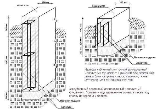 Схема устройства ленточного