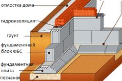 Устройство ленточного фундамента из блоков.