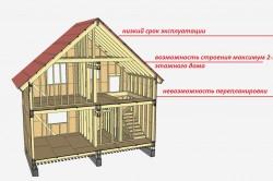 К минусам каркасных домов относят малоэтажность, недолговечность и невозможность перепланировки.