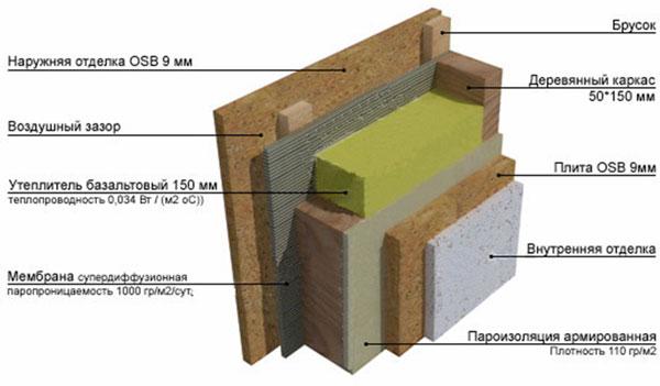 Схема структуры стены
