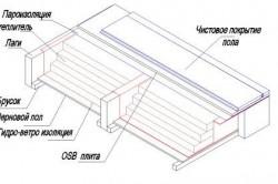 Схема устройства полов в каркасных домах.