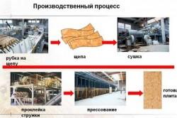 Технология производства плит ОСП.