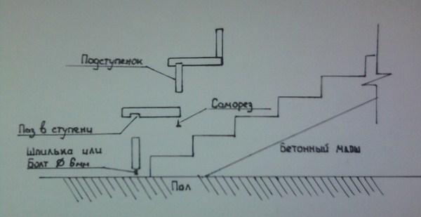 Схема обшивки бетонных