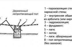 Схема деревянного не протекающего пола