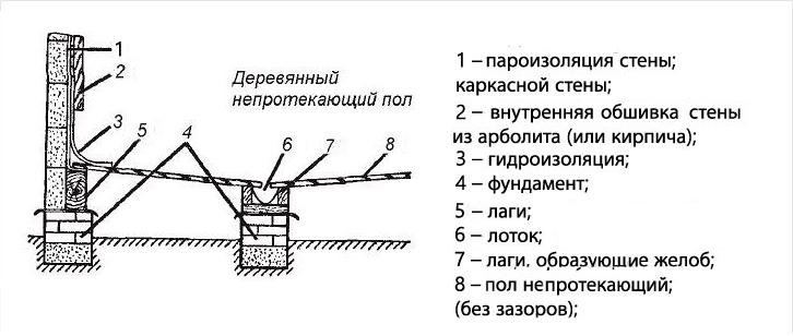 Гаража гидроизоляция омск крыши цена