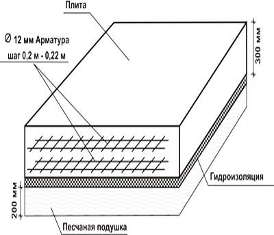 Плитный фундамент своими руками пошаговая инструкция