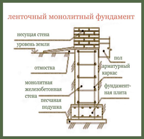 Схема ленточного монолитного