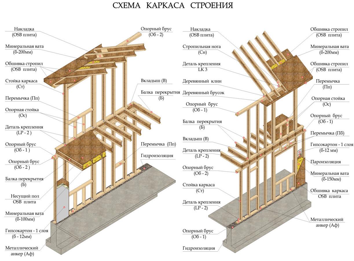 Конструкция каркасного дома со сквозными балками своими руками