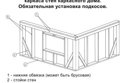 Схема монтажа стен каркасного дома.
