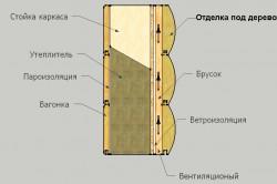 Схема нуружней отделки стены под дерево