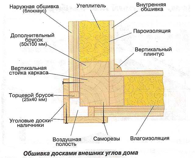 Схема обшивки углов каркасного