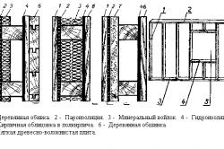 Схема отделки стен каркасной бани
