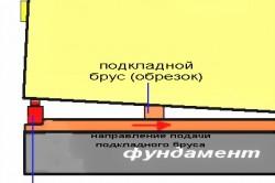 Схема подъема дома при помощи домкрата