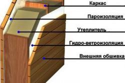 Схема теплоизоляции стен каркасно-щитового дома
