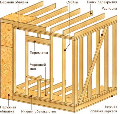 Схема устройства каркаса для