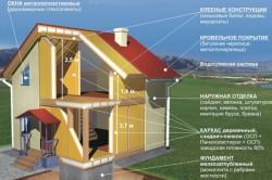 Схема устройства каркасно-щитового дома