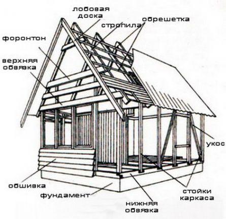 Схема устройства каркасного