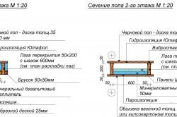 Схема устройства полов в каркасном доме