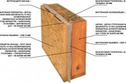 Схема устройства стены каркасно-щитового дома