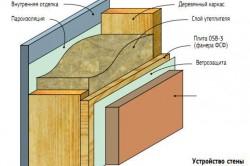 Схема устройства стены каркасного дома.