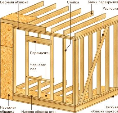 Схема устройства стены.