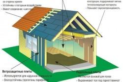 Общая схема утепления каркасного дома