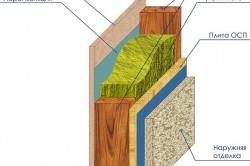 Схема утепления каркасной бани