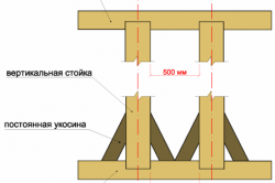 Схема вертикальных стоек и верхней обвязки каркаса.