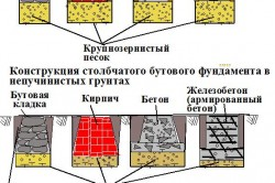 Схема видов столбчатого фундамента