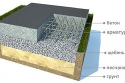 Схема заливки монолитного фундамента
