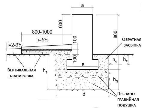 Параметры мелкозаглубленного фундамента.