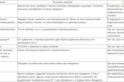Перечень важнейших цементов с указанием их назначения, особенностей и области применения