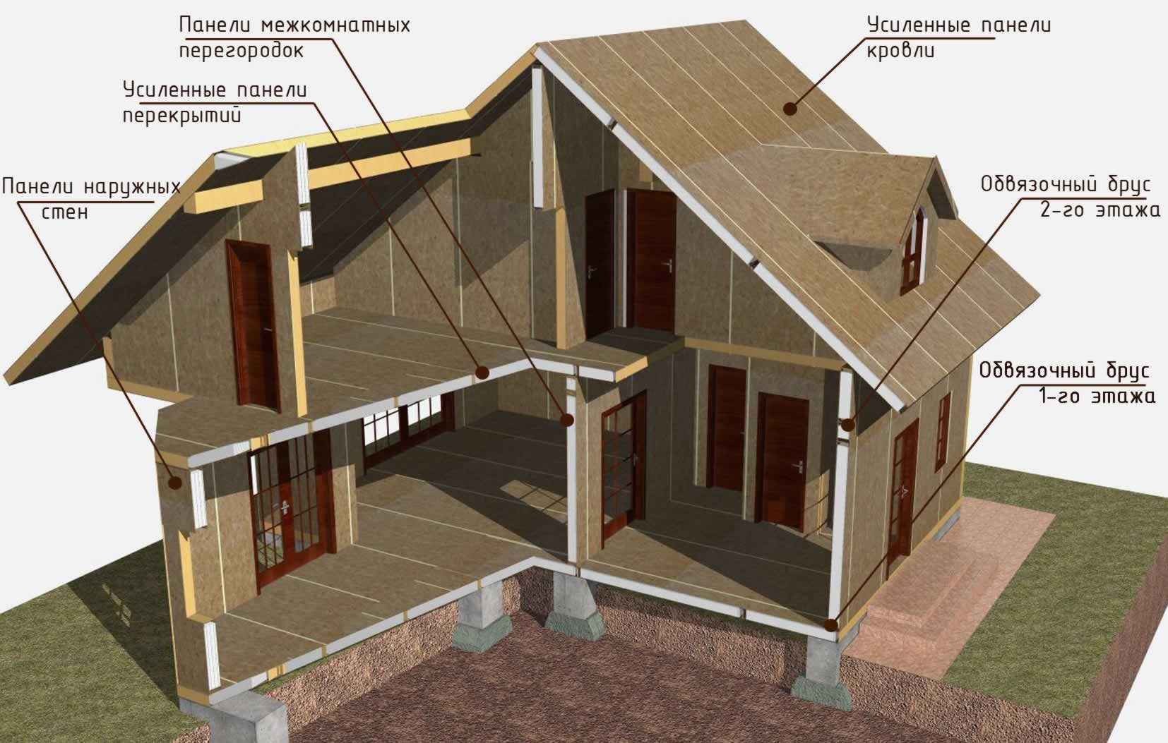 Конструкция щитового дома.