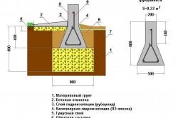 Схема мелкозаглубленного экономичного ленточного фундамента для пучинистых грунтов (глины и суглинки)