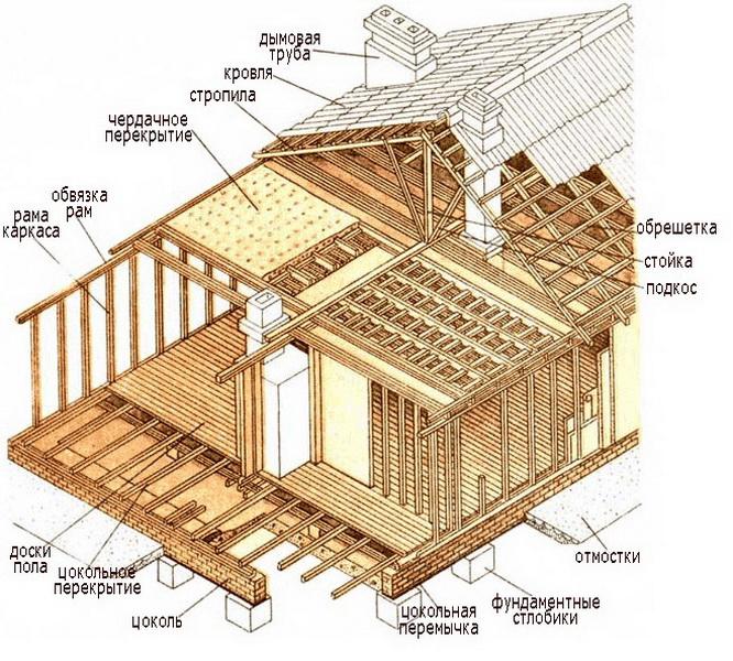 Схема устройства деревянного каркасного дома