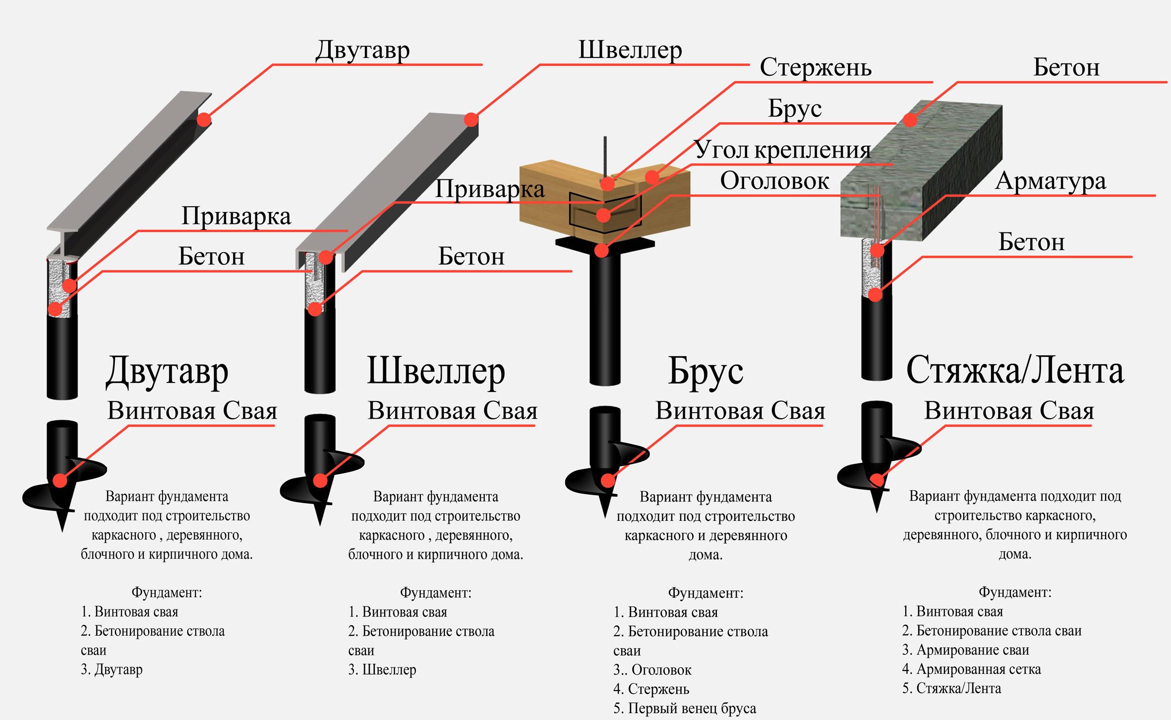 Свайно винтовой фундамент своими руками пошаговая инструкция
